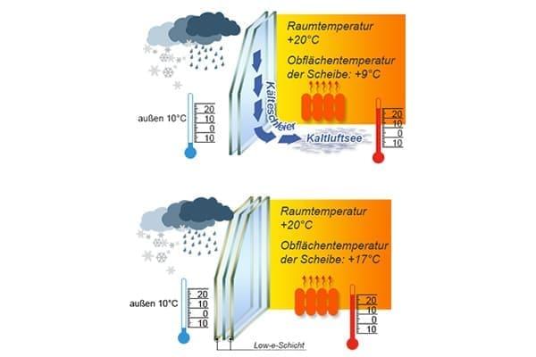 Skizze Raumtemperatur an Fensterscheibe
