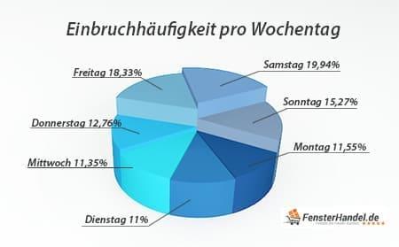 Einbruchstatistik pro Wochentag