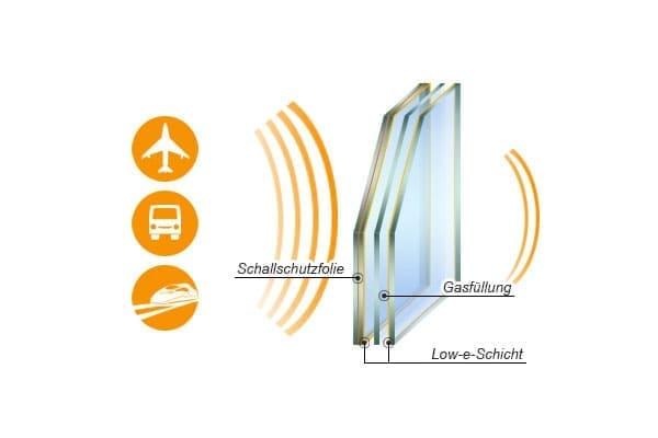 Schallschutzfenster - Aufbau und Wirkungsweise