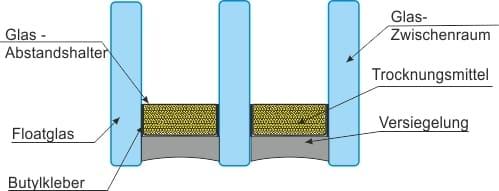 Erklärung Glasaufbau