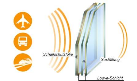 Sehr Was kostet ein Schallschutzfenster XW17